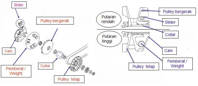 Hasil gambar untuk Bagian-bagian puli primer