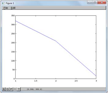 Particle Swarm Optimization (PSO) – dengan Octave |