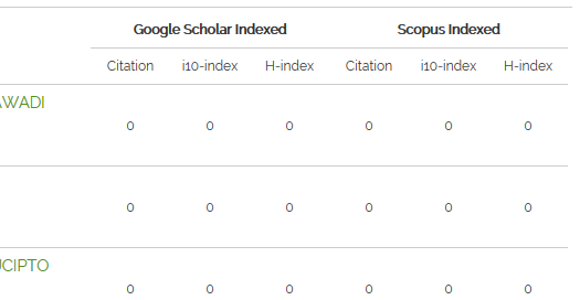 Sinta with zero google and scopus