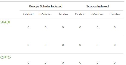 Sinta with zero google and scopus
