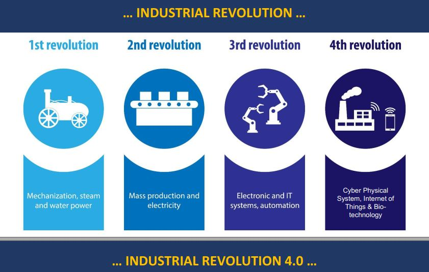 industrial rev
